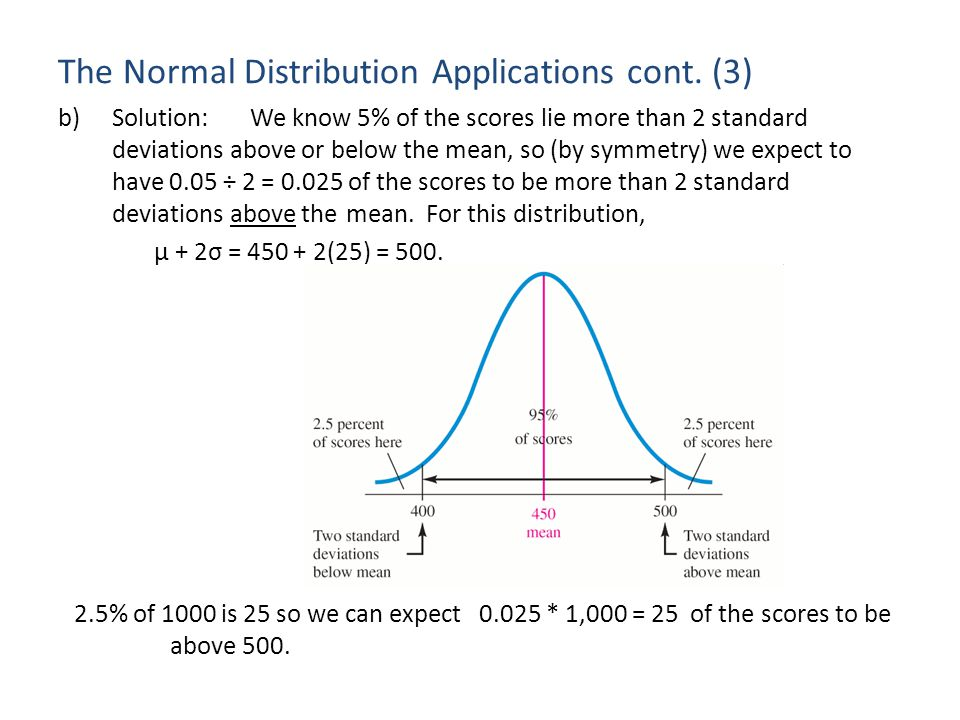The Normal Distribution Applications cont. (3)