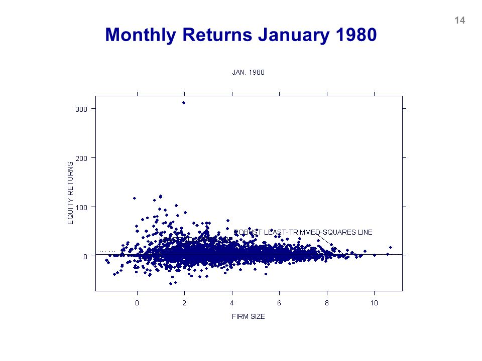 Monthly Returns January 1980