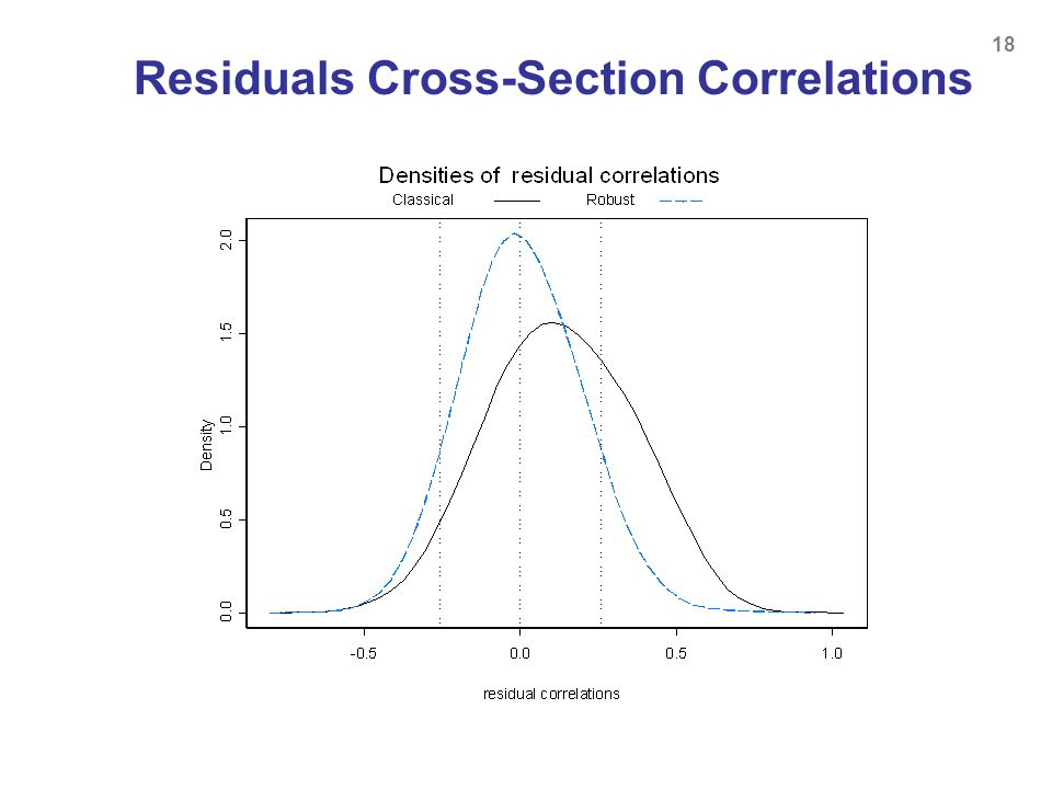 Residuals Cross-Section Correlations