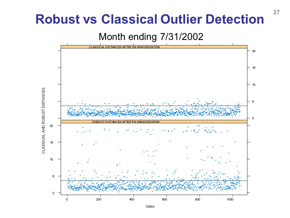 Robust vs Classical Outlier Detection