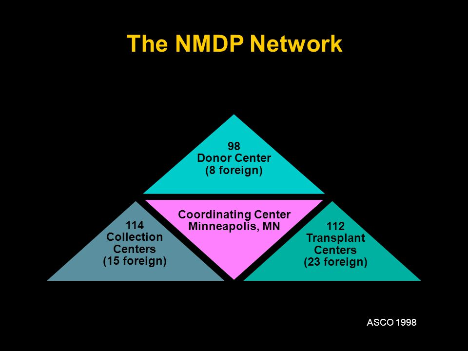 The NMDP Network 98 Donor Center (8 foreign) Coordinating Center