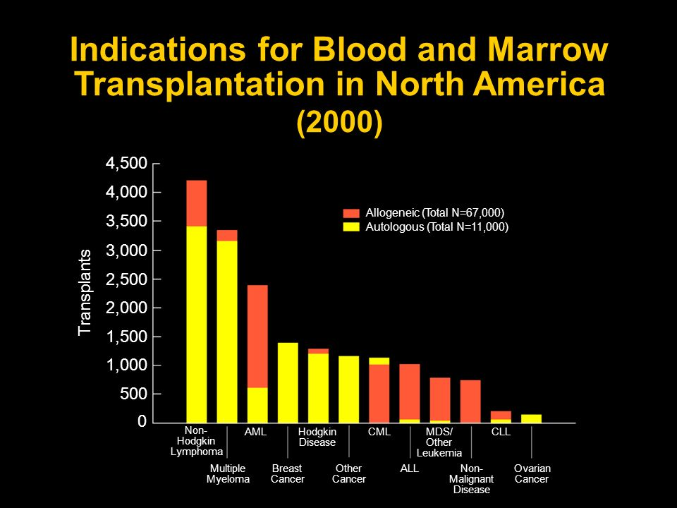 Indications for Blood and Marrow Transplantation in North America