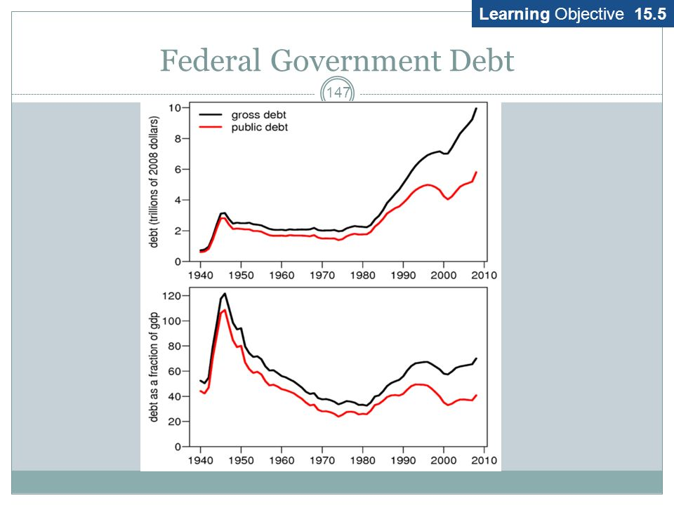 Federal Government Debt