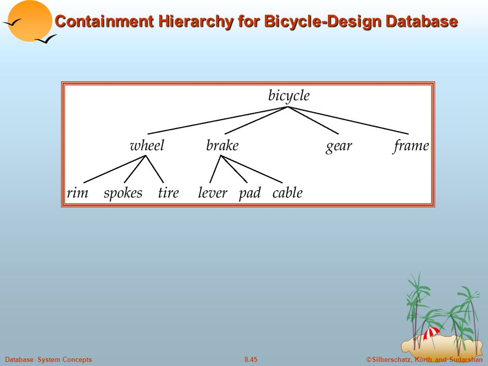 Containment Hierarchy for Bicycle-Design Database