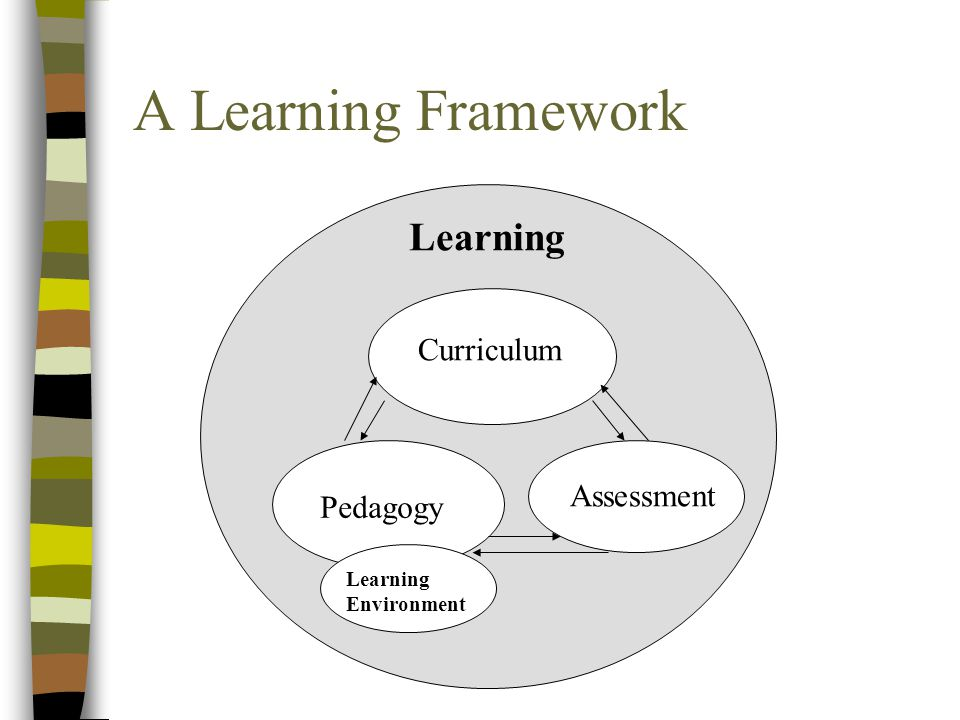 A Learning Framework Learning Curriculum Pedagogy Assessment Learning