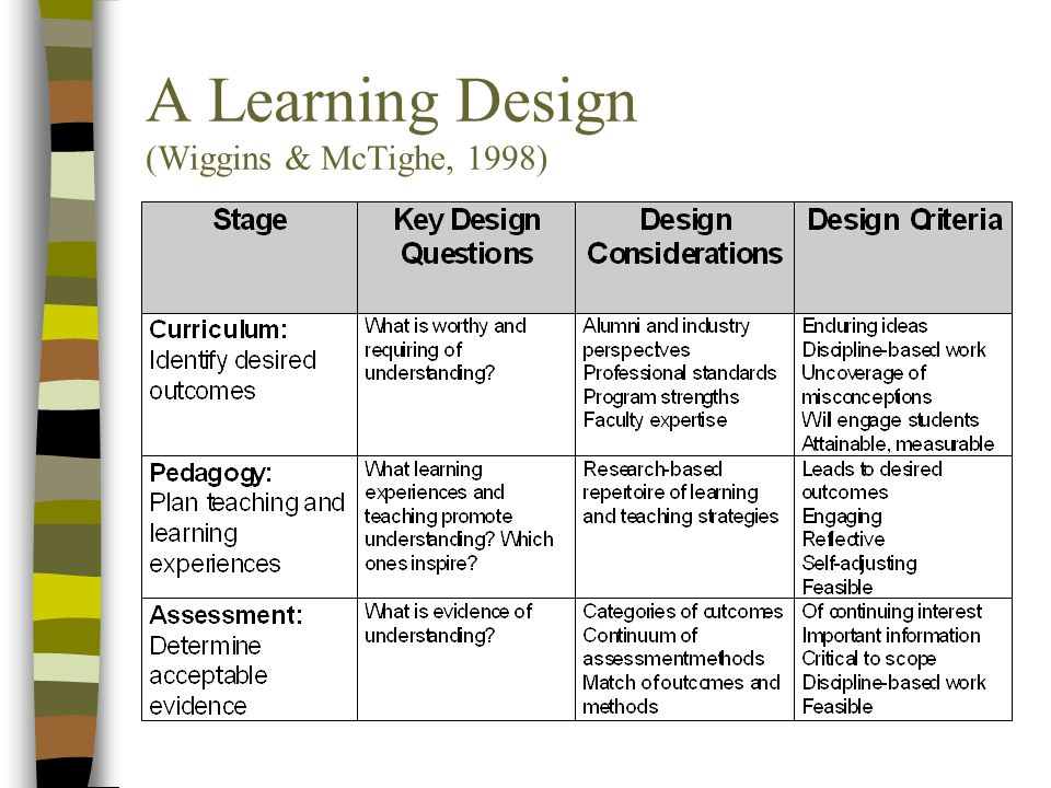 A Learning Design (Wiggins & McTighe, 1998)