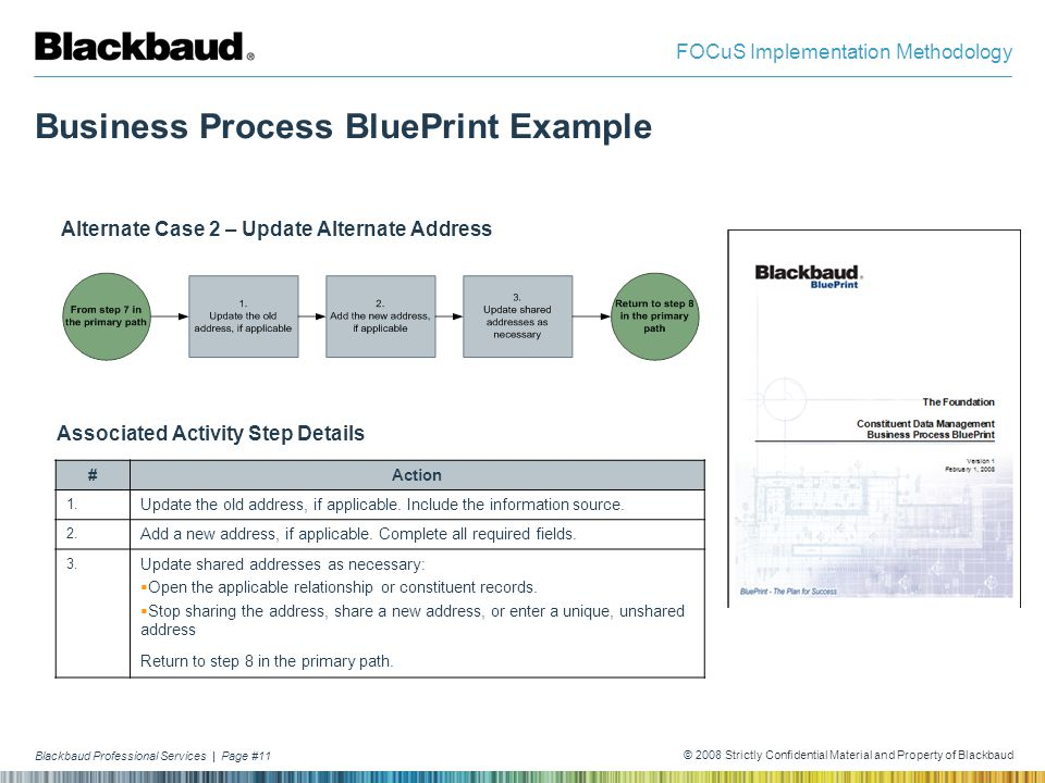 Business Process BluePrint Example