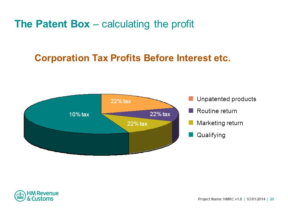 Corporation Tax Profits Before Interest etc.