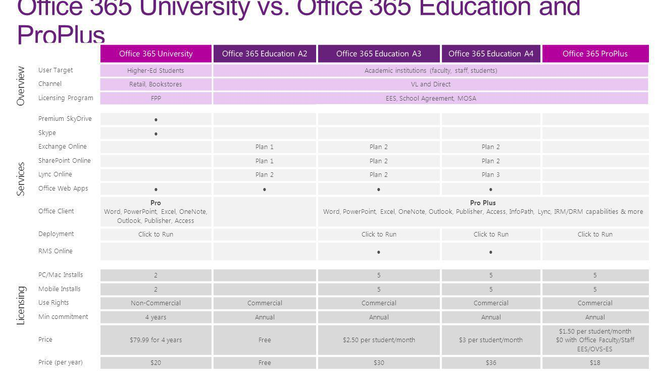 Office 365 University vs. Office 365 Education and ProPlus