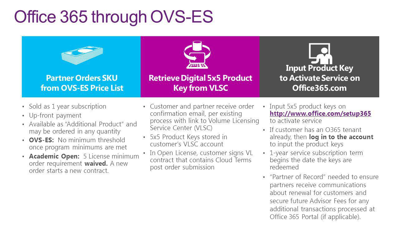 Office 365 through OVS-ES Partner Orders SKU from OVS-ES Price List