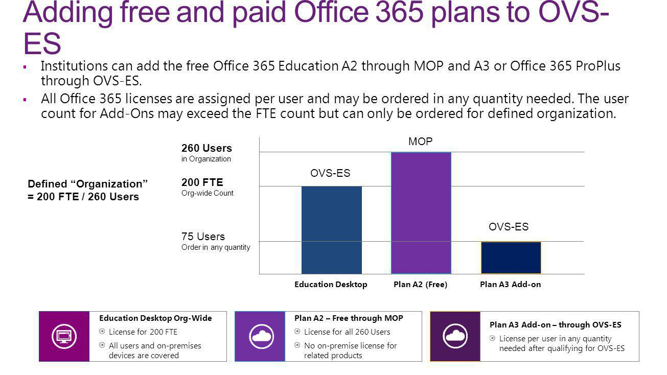 Adding free and paid Office 365 plans to OVS-ES