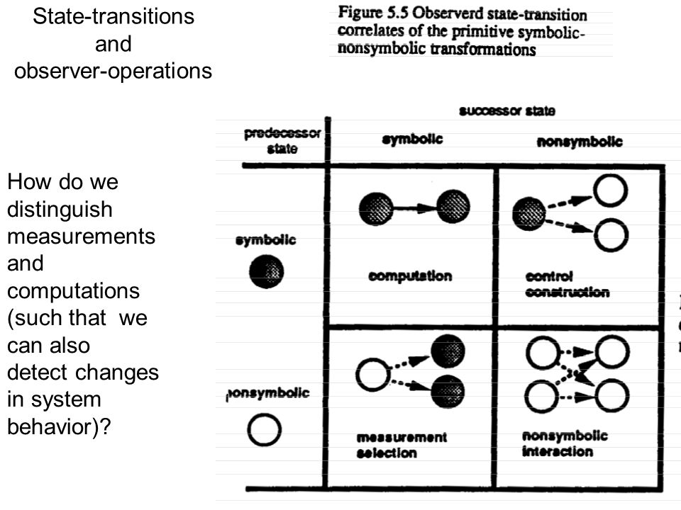 State-transitions and observer-operations