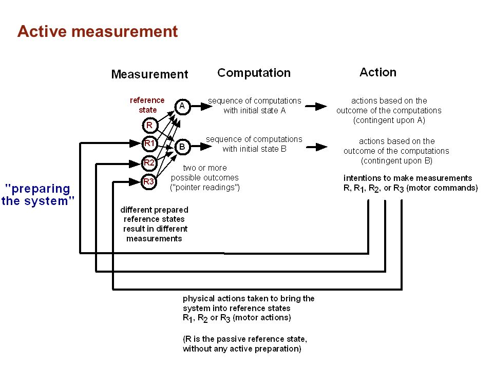 Active measurement