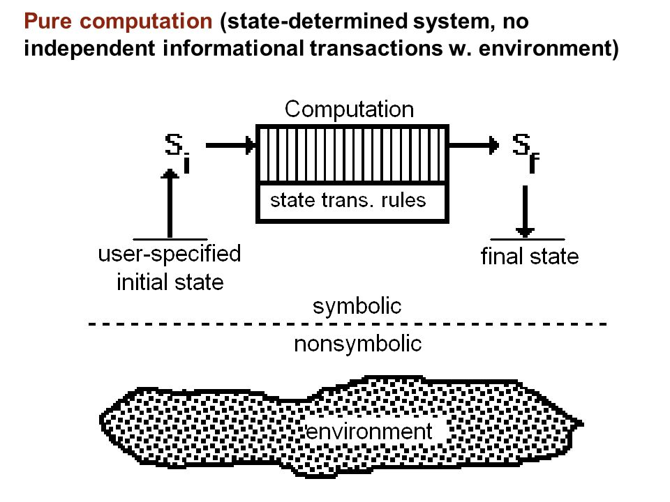 Pure computation (state-determined system, no independent informational transactions w. environment)