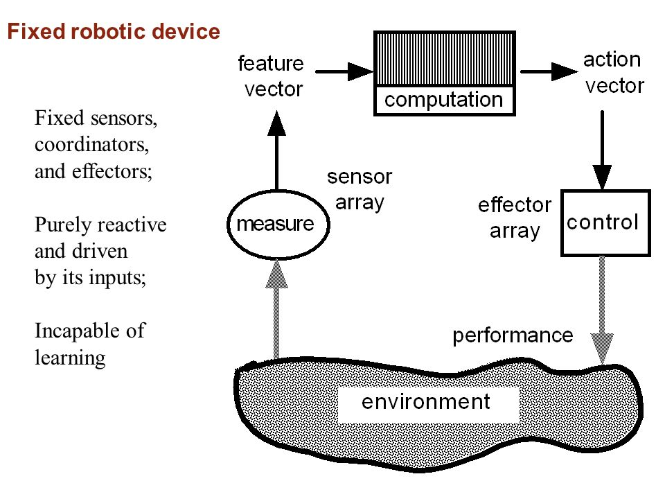 Fixed robotic device Fixed sensors, coordinators, and effectors; Purely reactive. and driven. by its inputs;