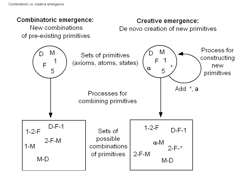 Combinatoric vs. creative emergence