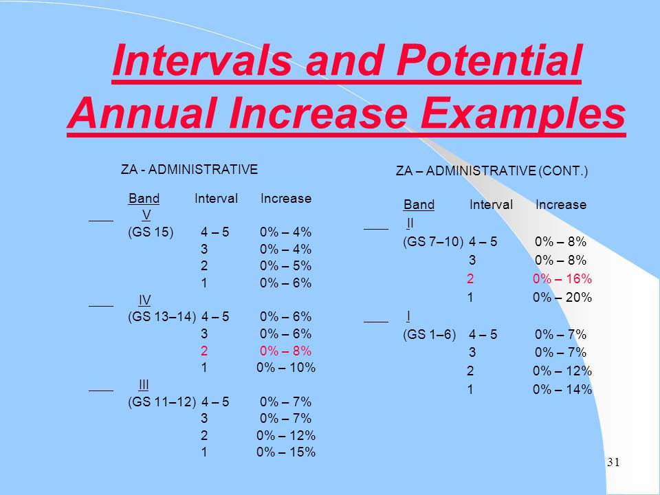 Intervals and Potential Annual Increase Examples