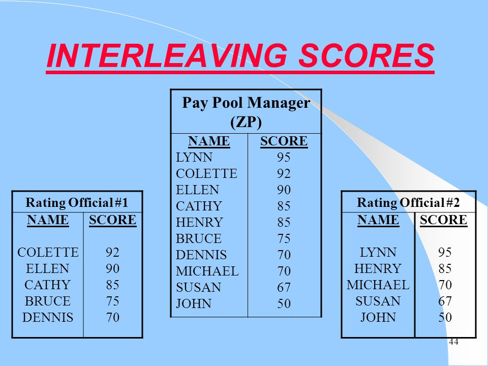 INTERLEAVING SCORES Pay Pool Manager (ZP) NAME LYNN COLETTE ELLEN