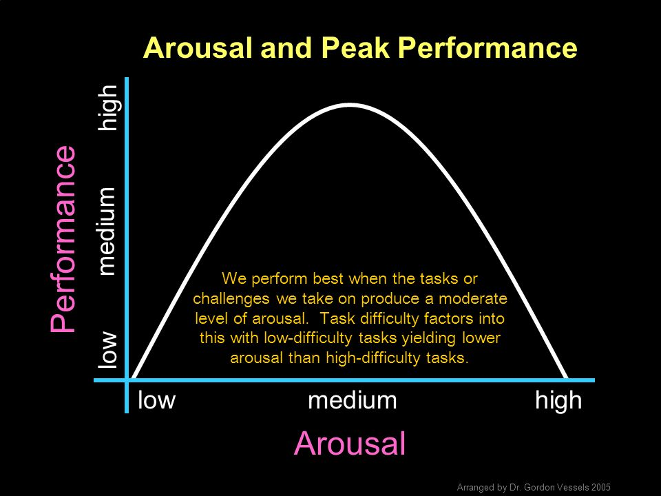 Arousal and Peak Performance