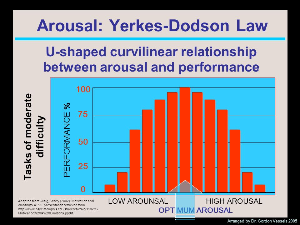 Arousal: Yerkes-Dodson Law