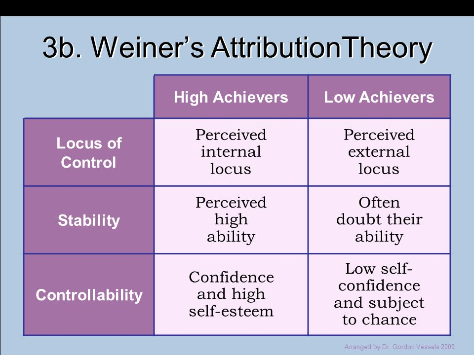 3b. Weiner's AttributionTheory