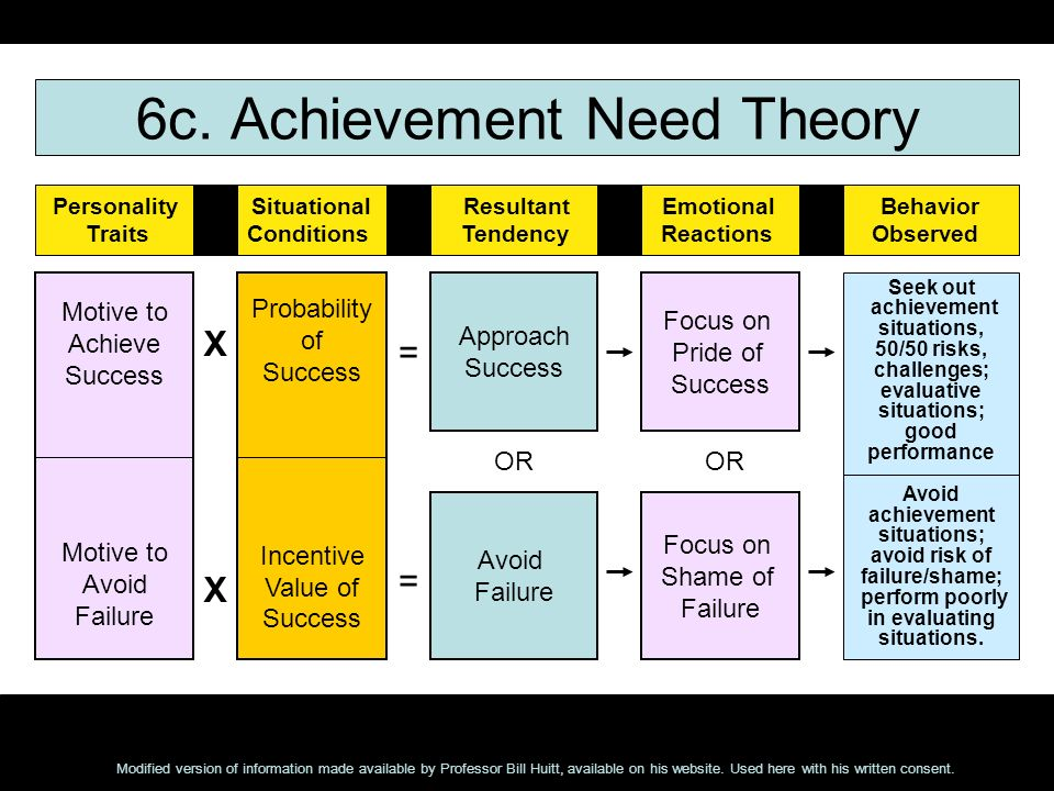 6c. Achievement Need Theory