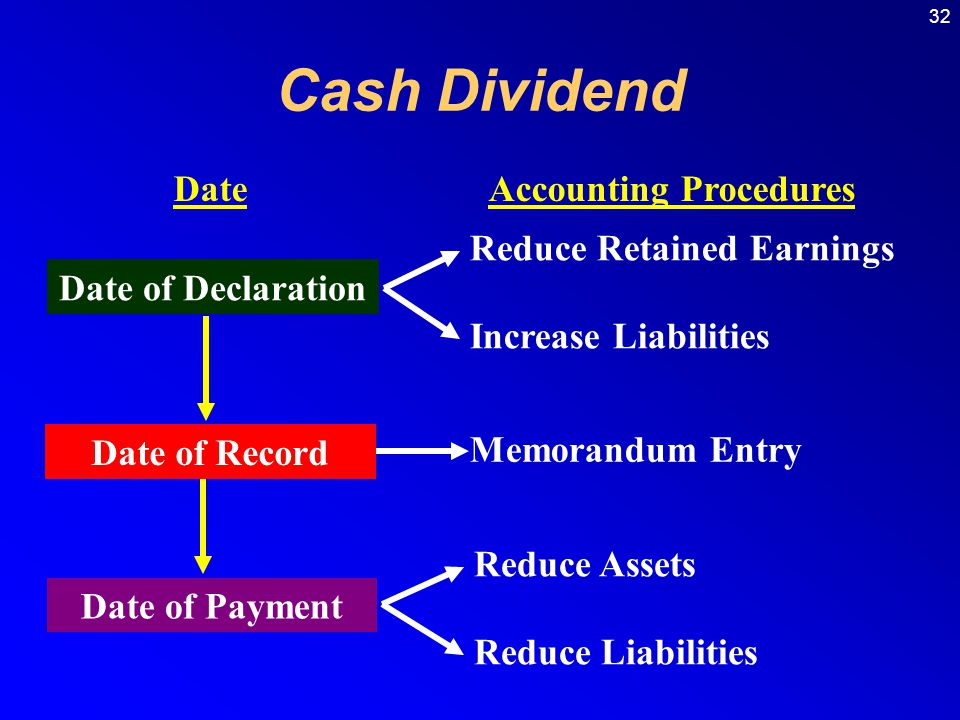 Cash Dividend Date Accounting Procedures Reduce Retained Earnings