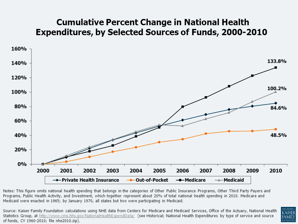 Cumulative Percent Change in National Health Expenditures, by Selected Sources of Funds, 2000-2010