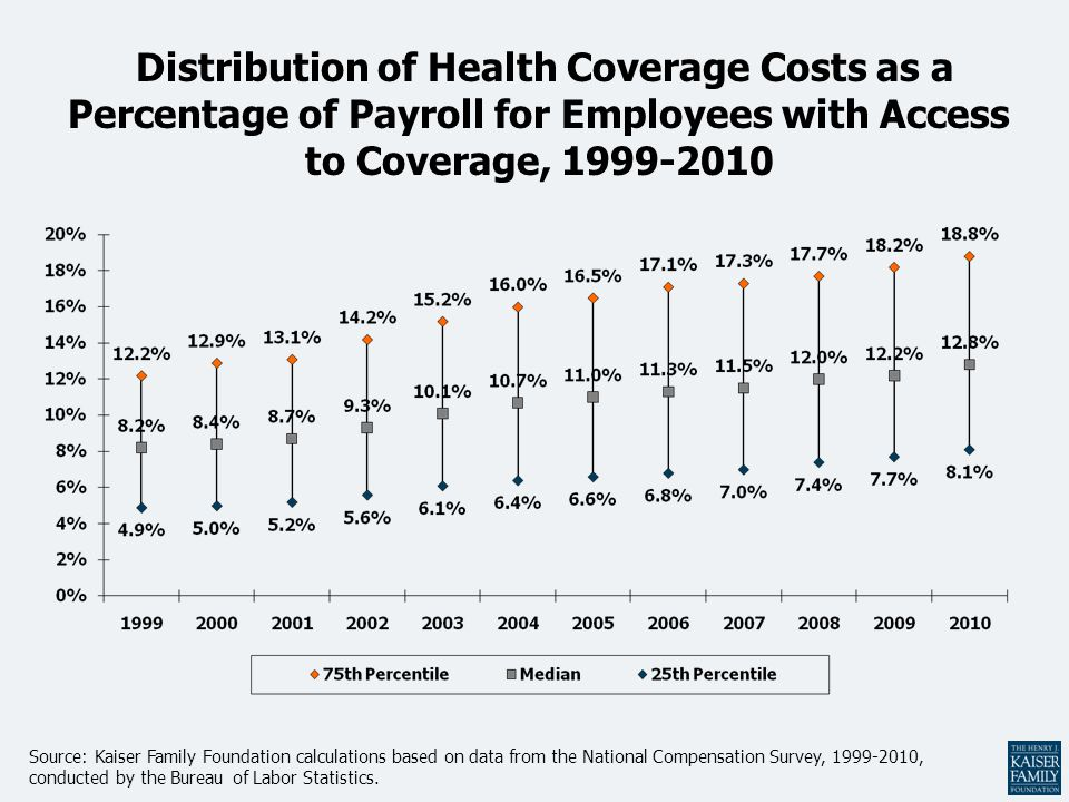 Distribution of Health Coverage Costs as a Percentage of Payroll for Employees with Access to Coverage, 1999-2010