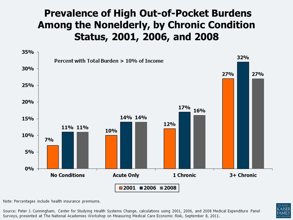 Prevalence of High Out-of-Pocket Burdens Among the Nonelderly, by Chronic Condition Status, 2001, 2006, and 2008