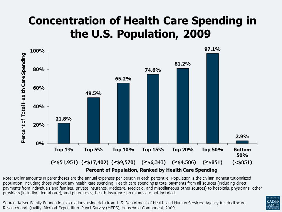 Concentration of Health Care Spending in the U.S. Population, 2009