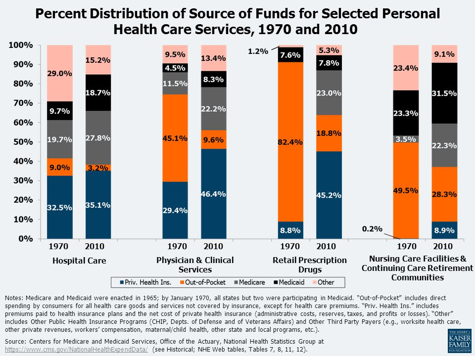 Percent Distribution of Source of Funds for Selected Personal Health Care Services, 1970 and 2010