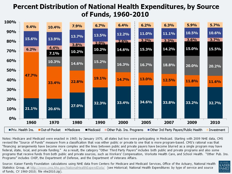 Percent Distribution of National Health Expenditures, by Source of Funds, 1960-2010
