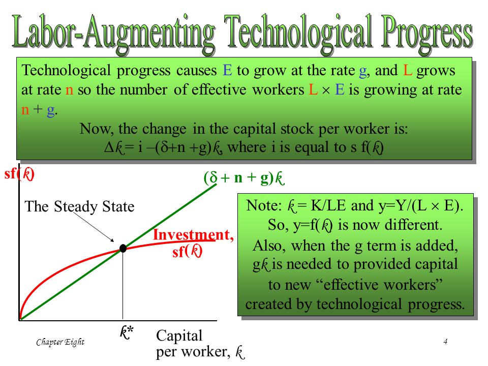 Labor-Augmenting Technological Progress