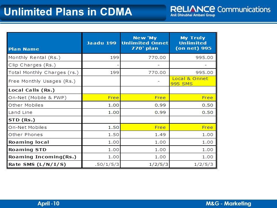 Unlimited Plans in CDMA