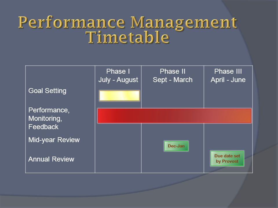 Performance Management Timetable