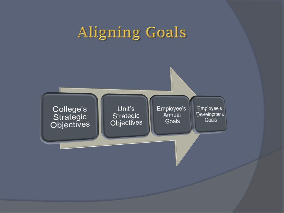 Aligning Goals College's Strategic Objectives