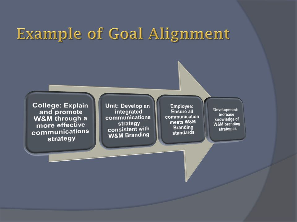 Example of Goal Alignment
