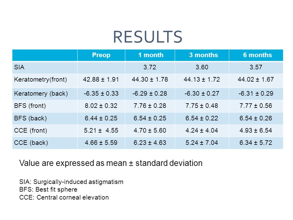 RESULTs Value are expressed as mean ± standard deviation Preop 1 month