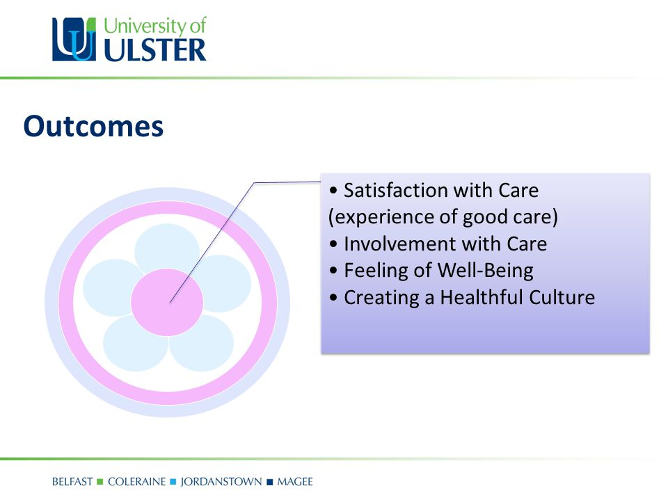 Outcomes Satisfaction with Care (experience of good care)