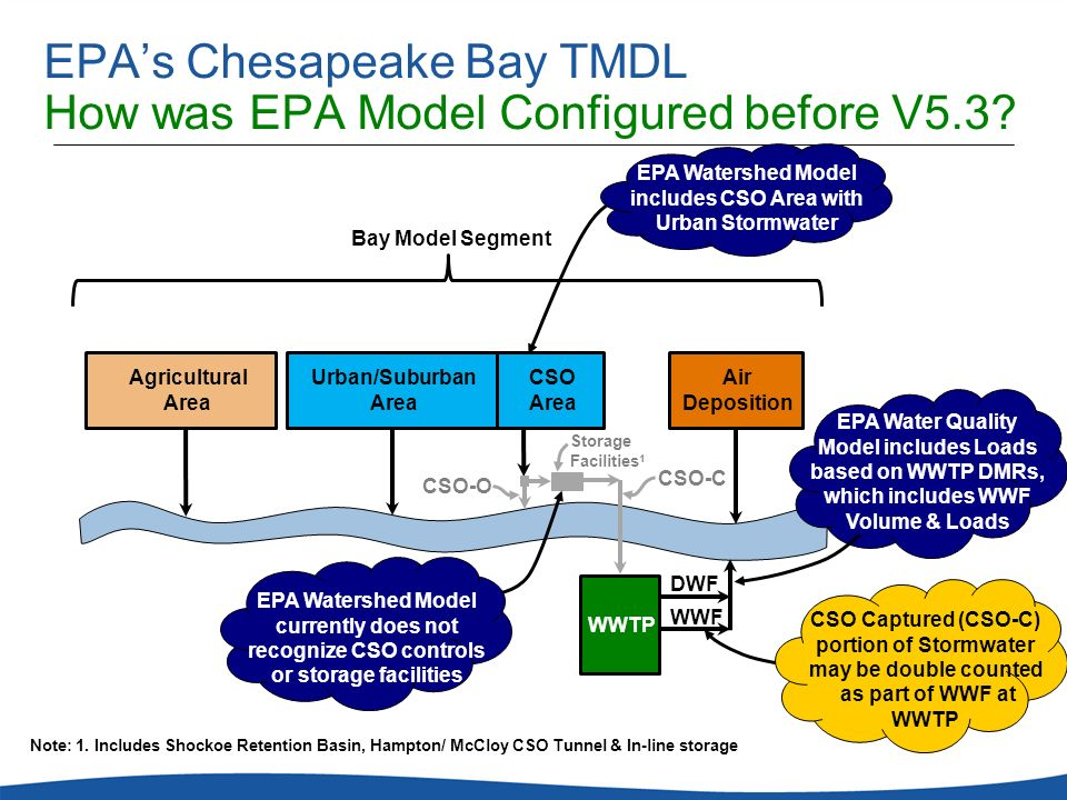 EPA's Chesapeake Bay TMDL How was EPA Model Configured before V5.3