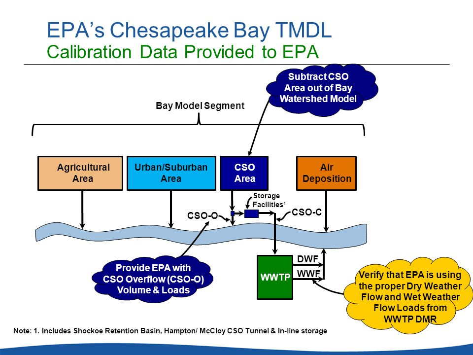 EPA's Chesapeake Bay TMDL Calibration Data Provided to EPA