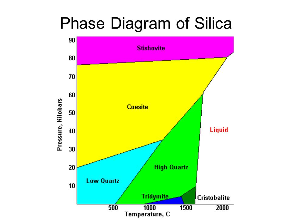 7 phase diagram of silica