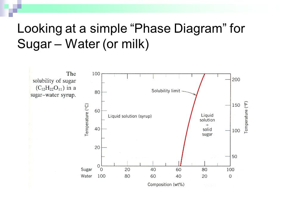 Looking at a simple Phase Diagram for Sugar – Water (or milk)