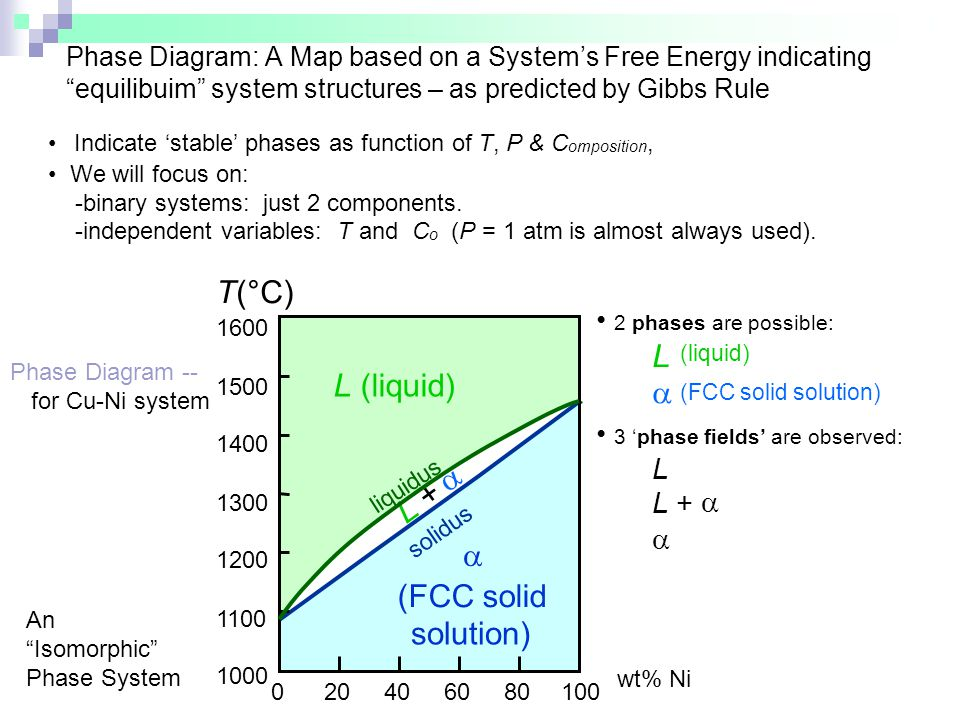 T(°C) L L (liquid) a + (FCC solid solution) • 2 phases are possible:
