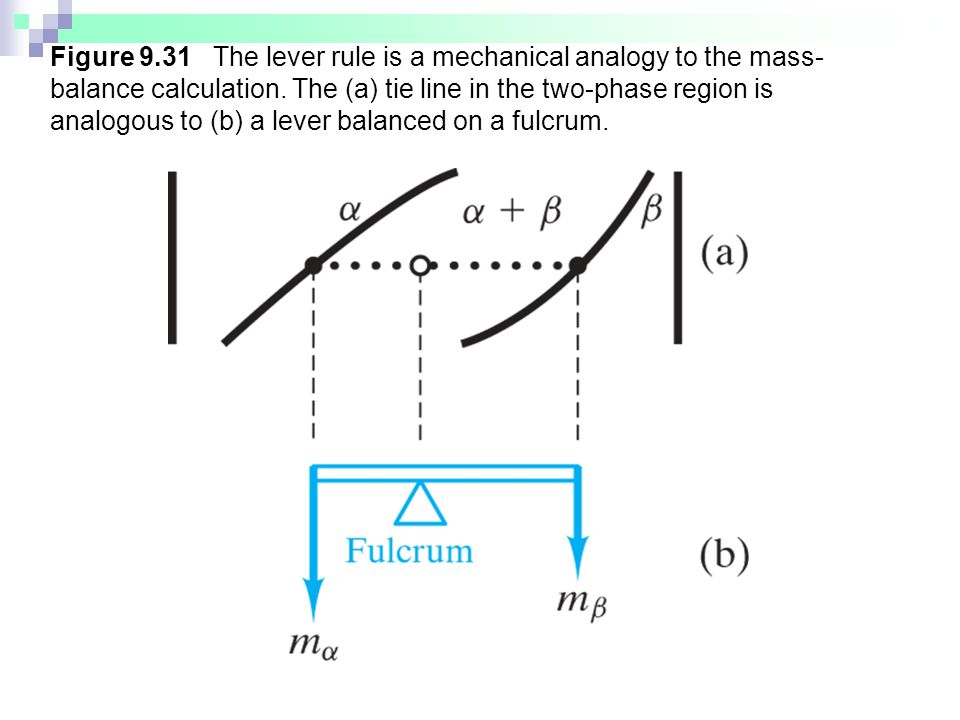 Figure 9.31 The lever rule is a mechanical analogy to the mass-balance calculation.