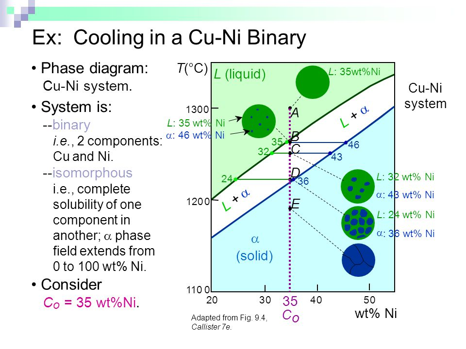 Ex: Cooling in a Cu-Ni Binary