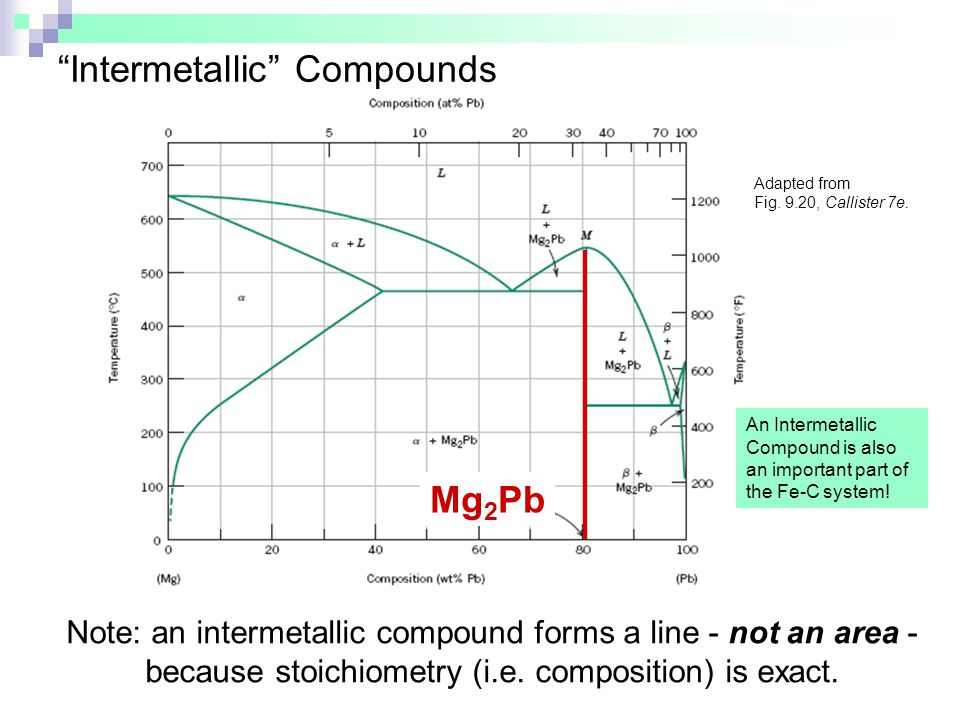 Intermetallic Compounds