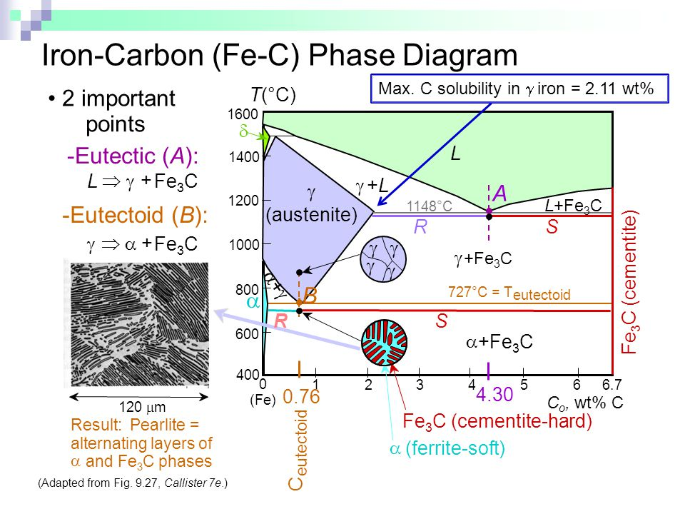 Iron-Carbon (Fe-C) Phase Diagram
