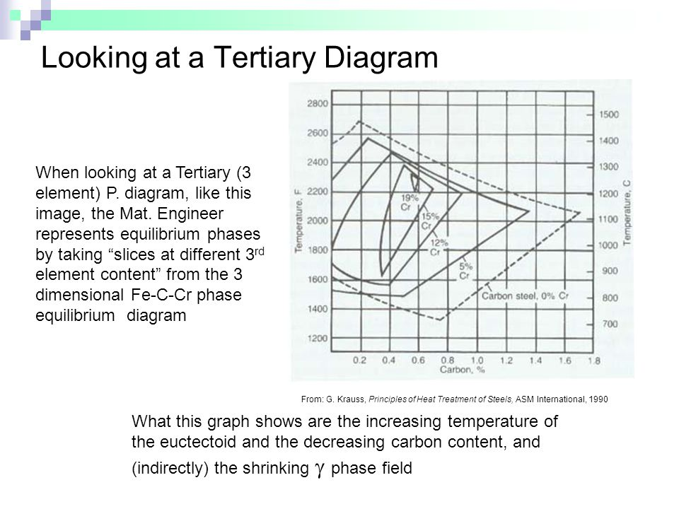Looking at a Tertiary Diagram